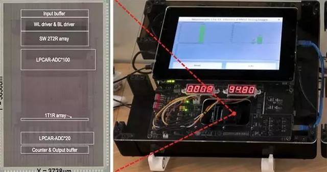 清华类脑芯片再登Nature: 全球首款基于忆阻器的CNN存算一体芯片