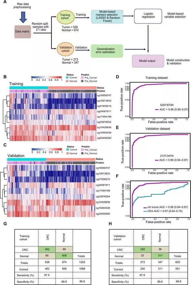 《科学》子刊:徐瑞华团队发现全新肠癌血检标志物,检测准确性超临床唯一血检方法